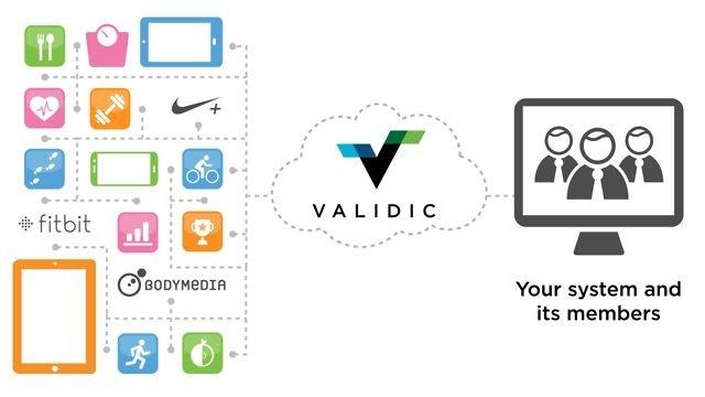 Validic API connections