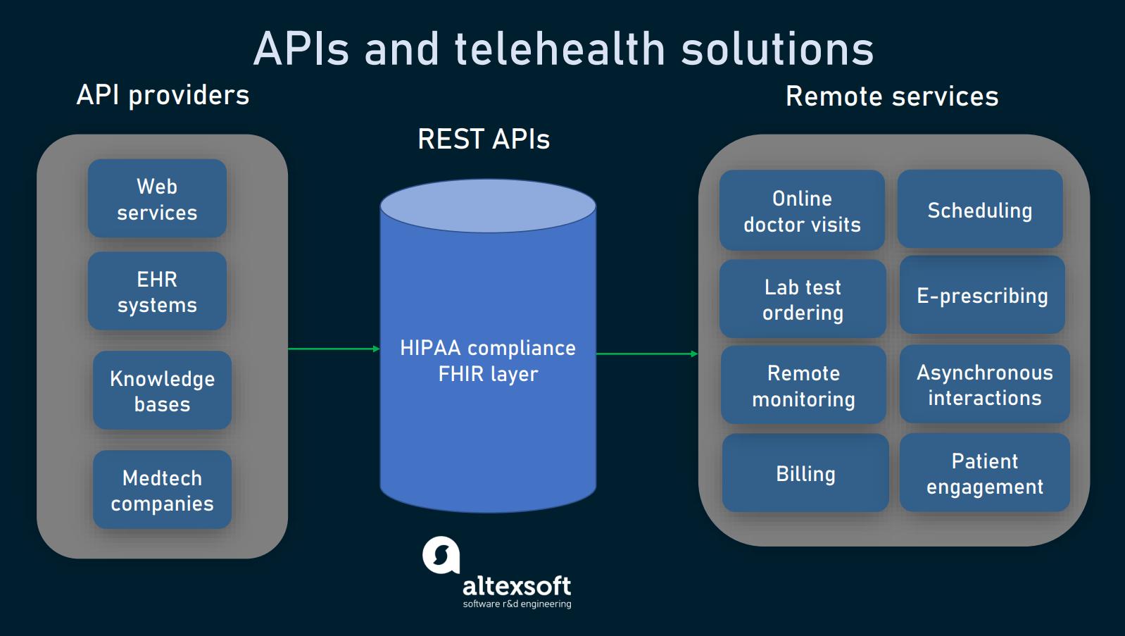 APIs for telehealth solutions