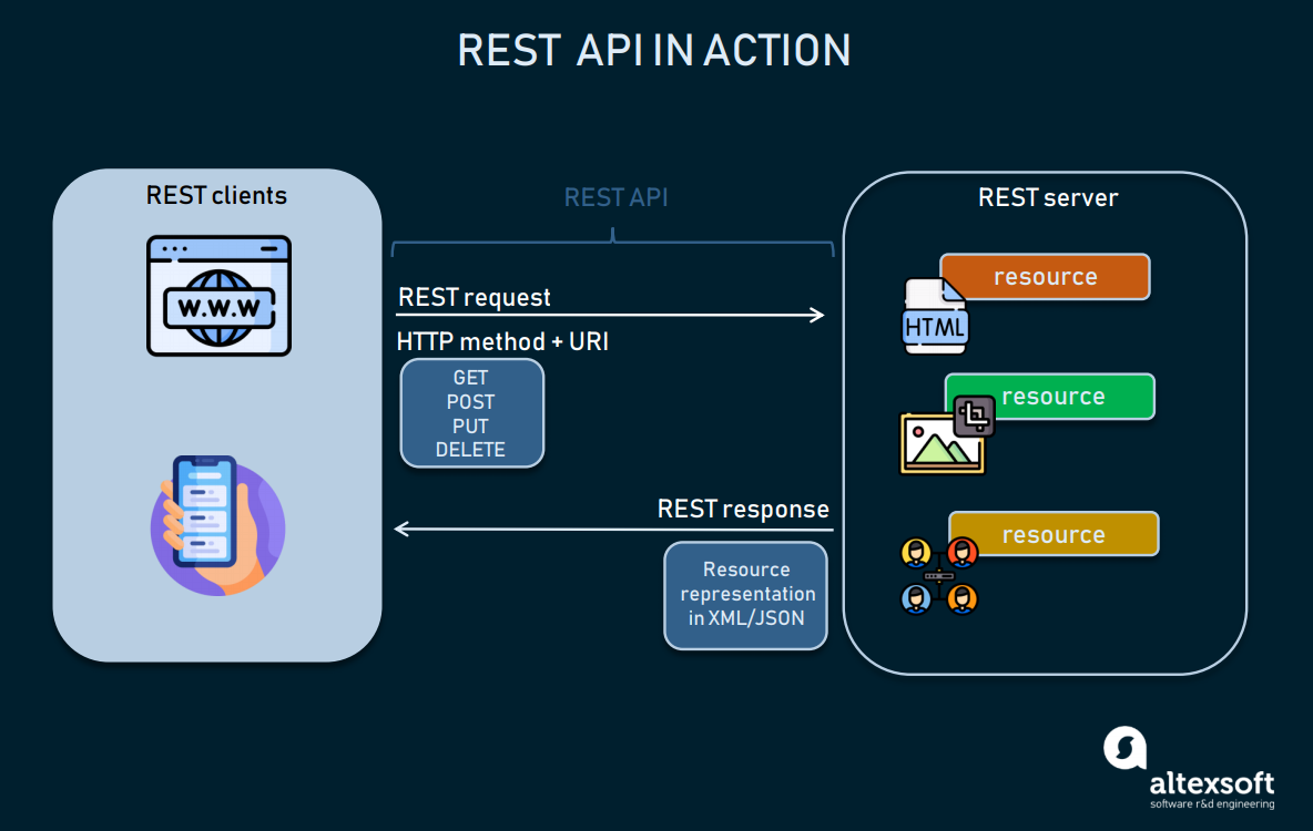 REST API in action