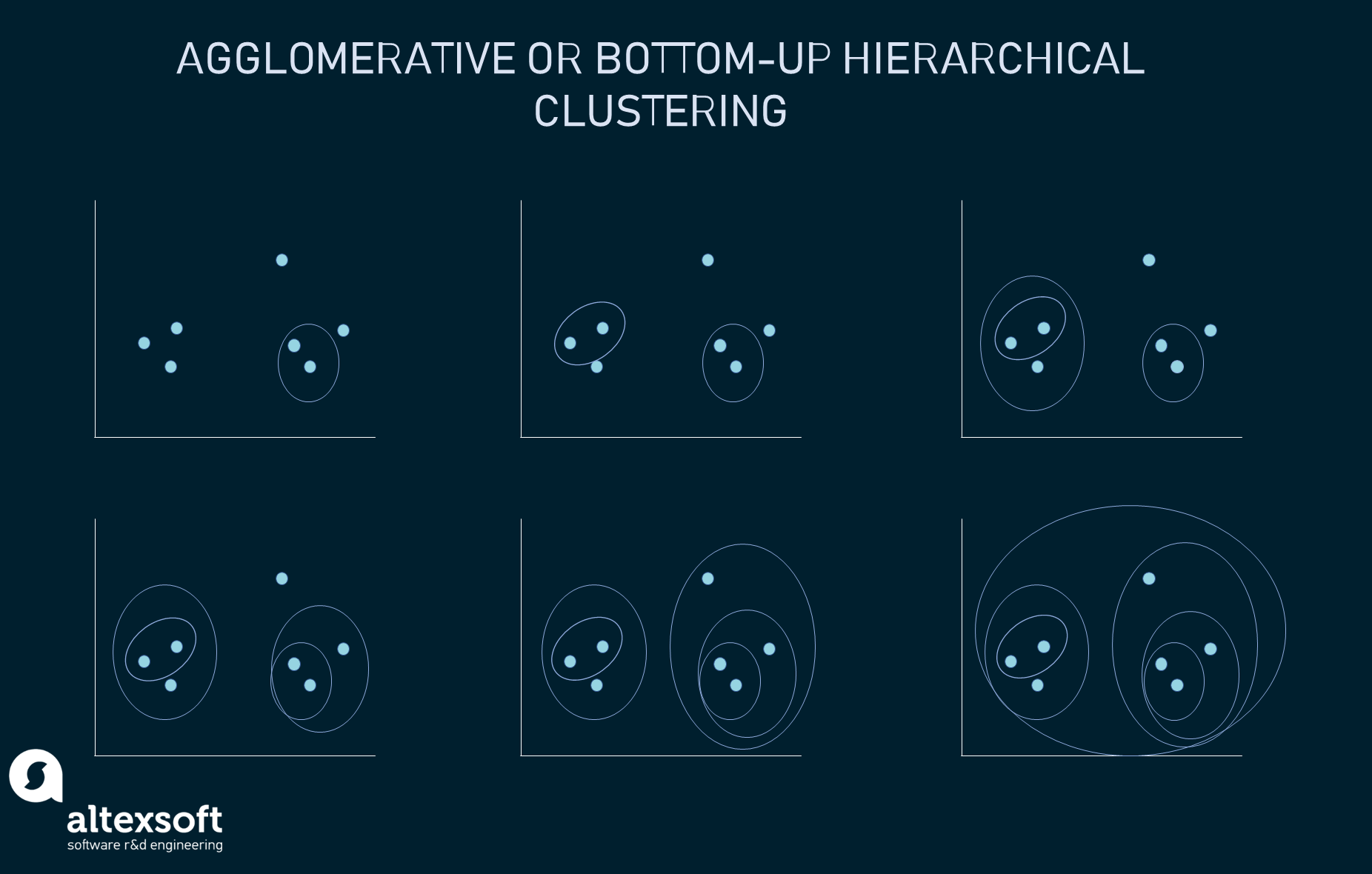 Agglomerative or bottom-up hierarchical clustering