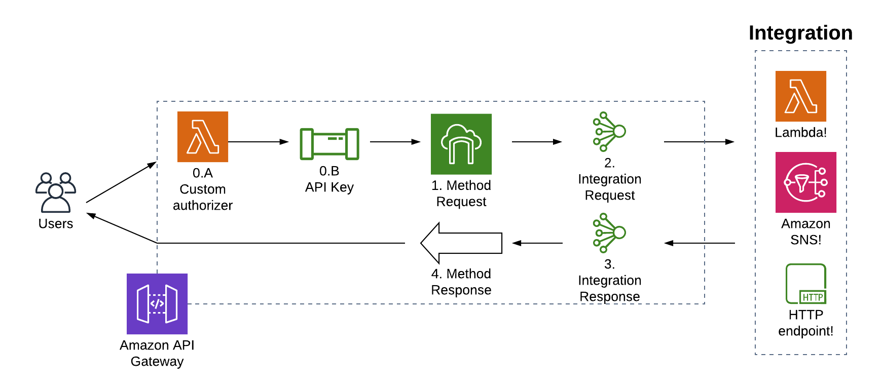 An example of API management architecture