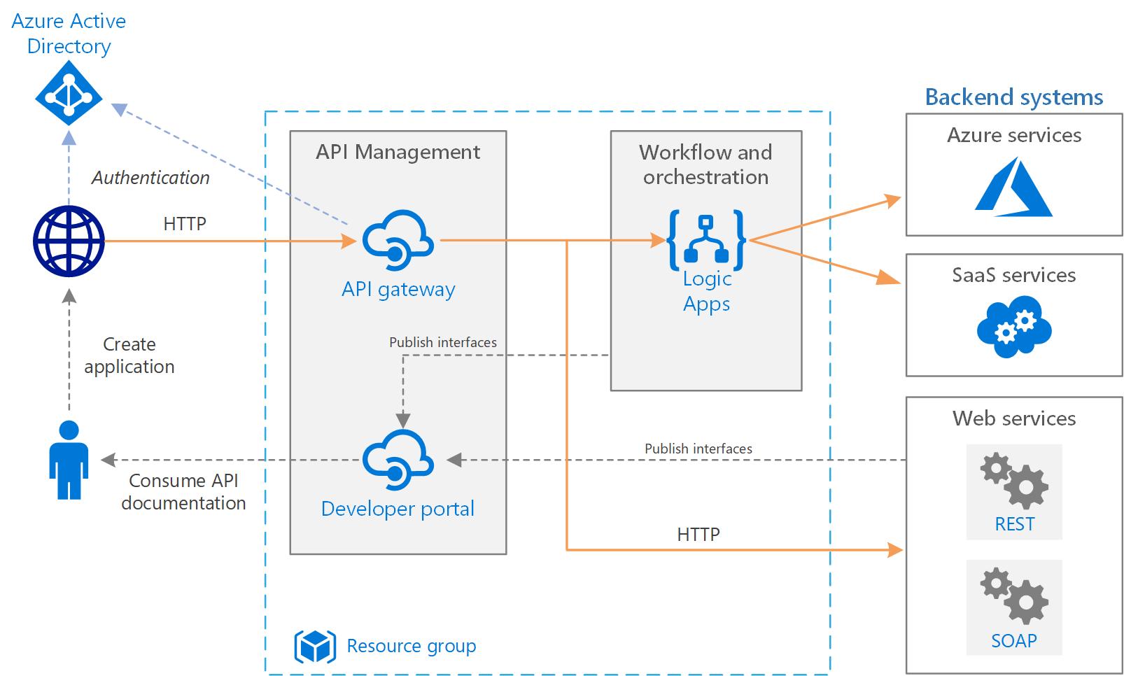 Basic enterprise integration on Azure