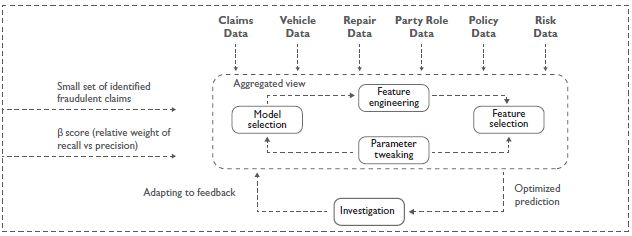 Building and testing a fraud detection model