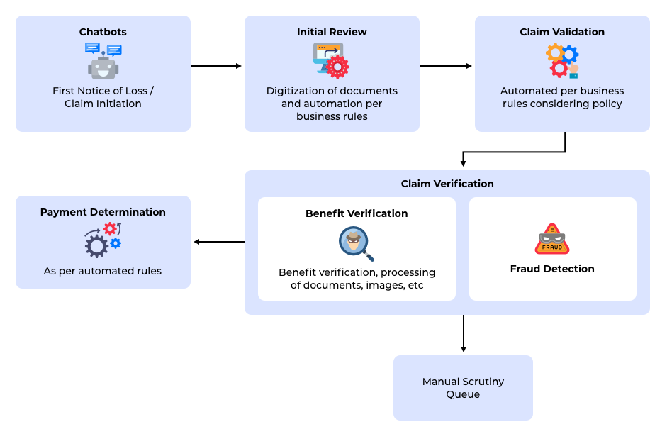 Claim adjudication using both business rules and ML-based technologies