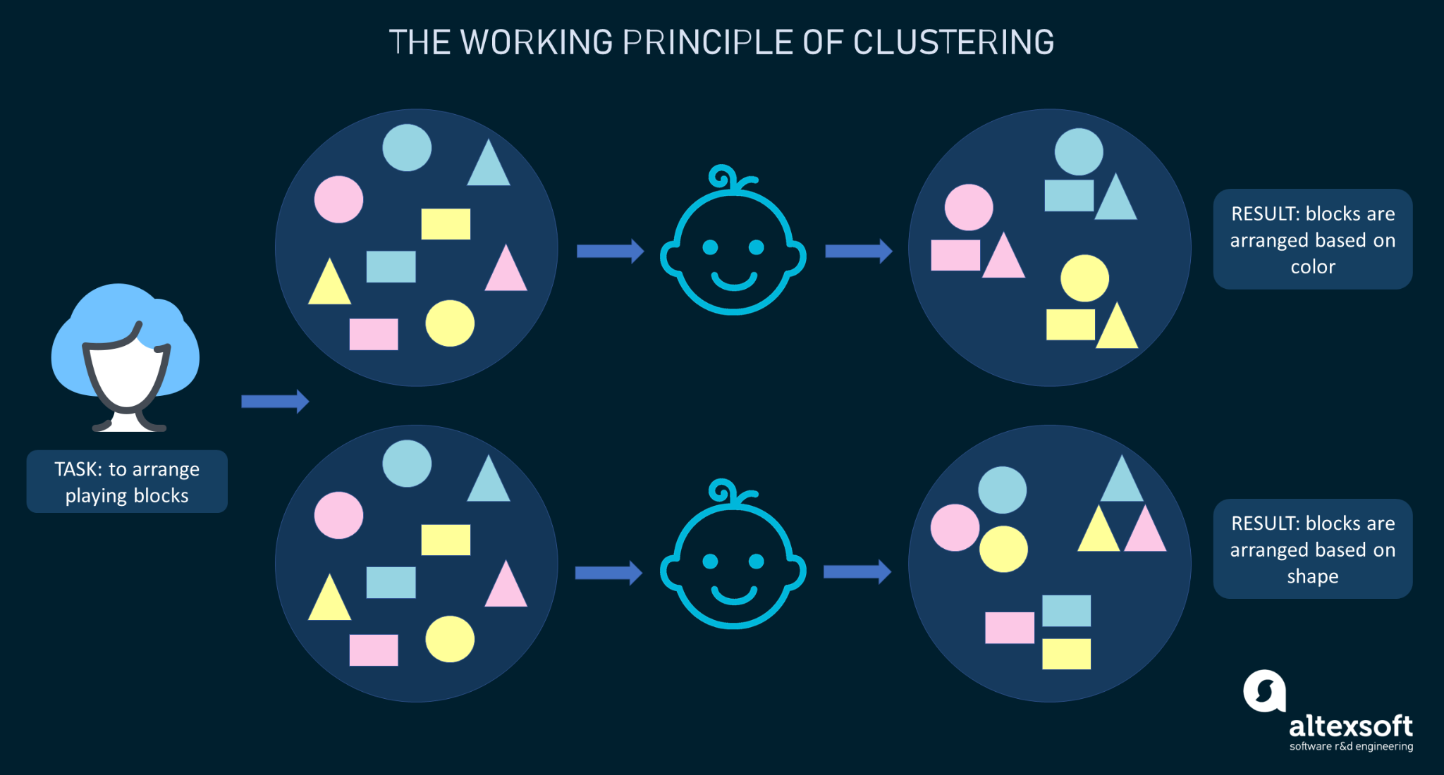 Clustering explained on the example of the kindergarten arrangement task
