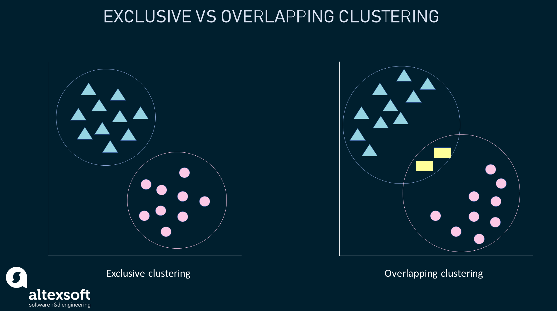 Exclusive vs overlapping clustering example