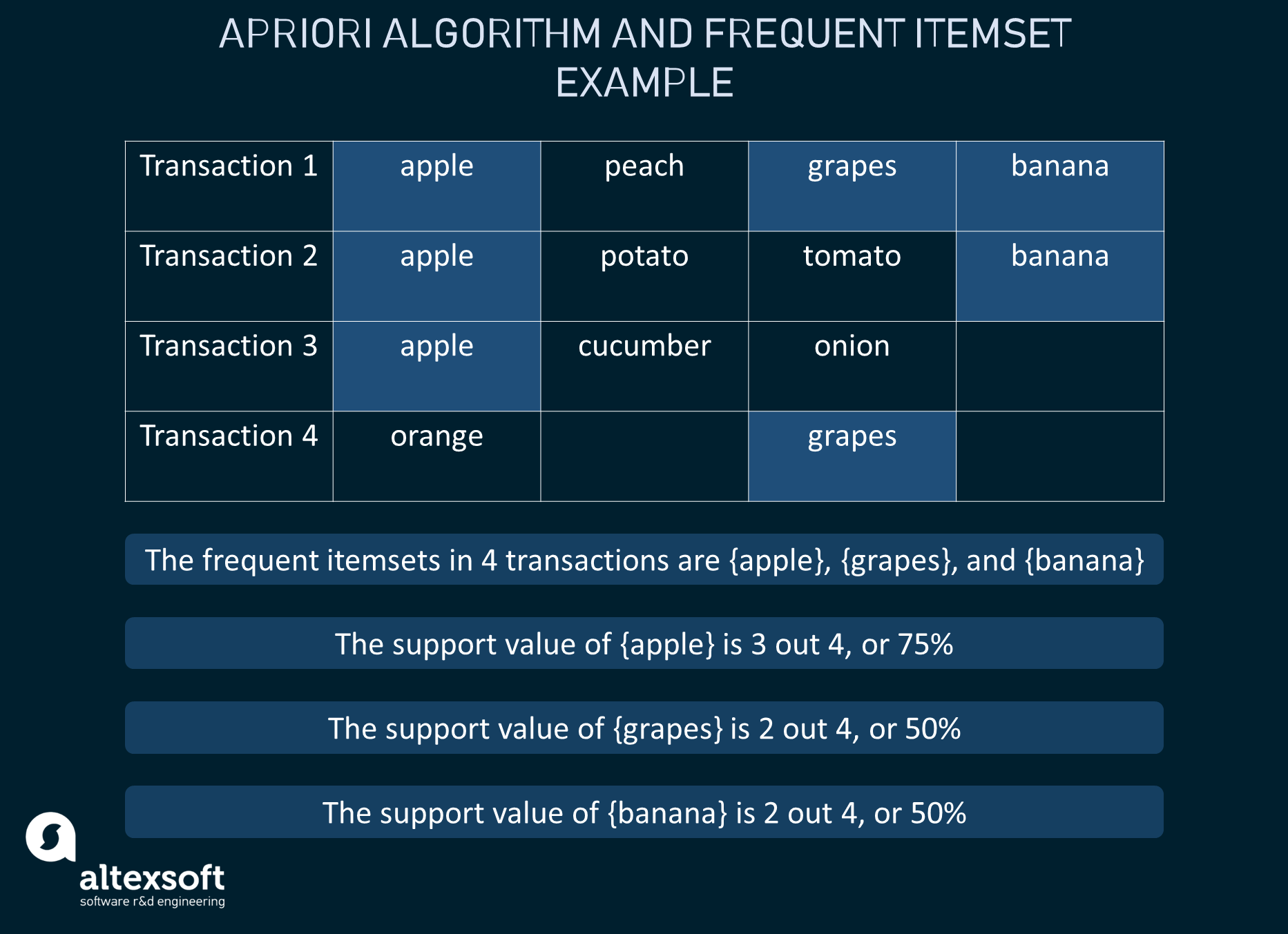 How frequent itemsets are singled out in the transactions