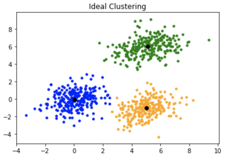 Ideal clustering with a single centroid in each cluster