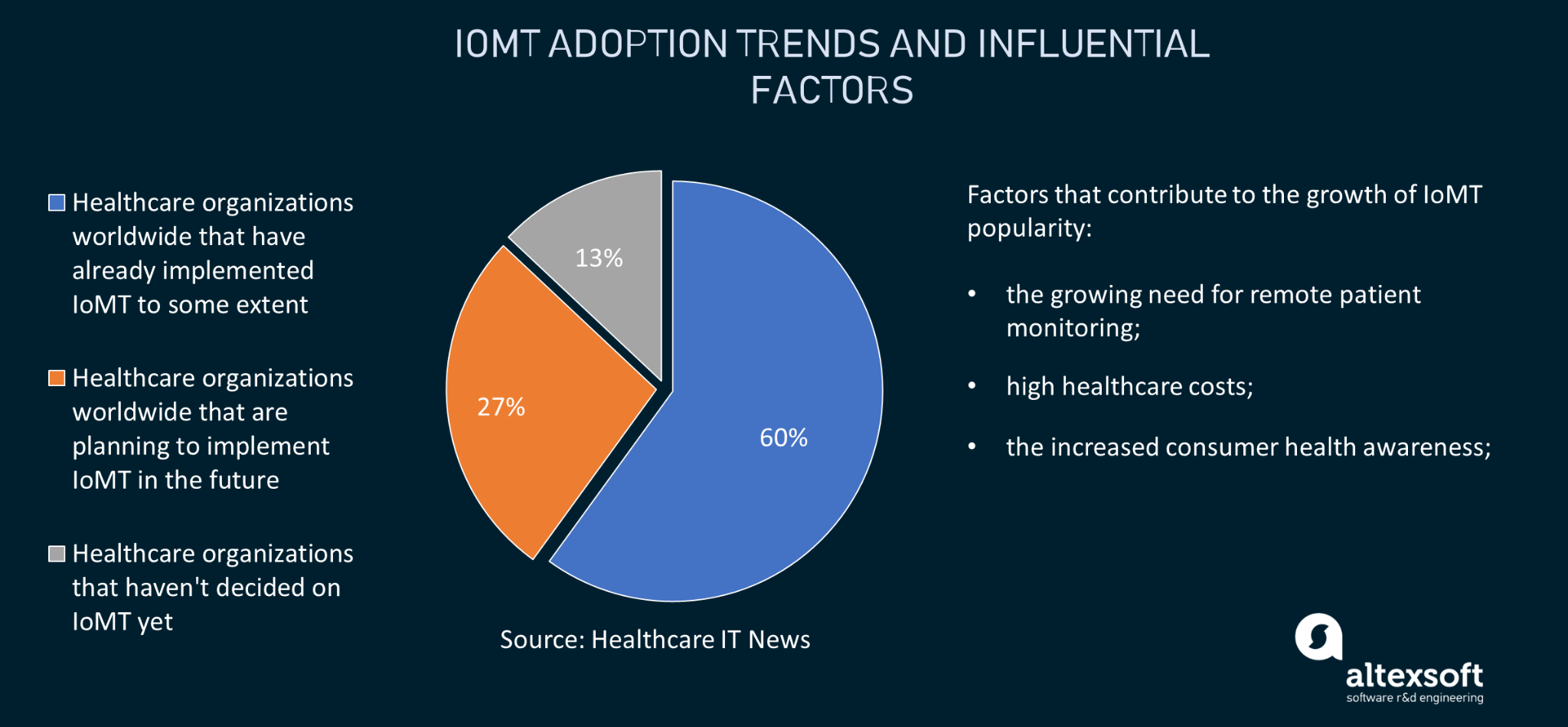 IoMT adoption trends and factors behind its popularity