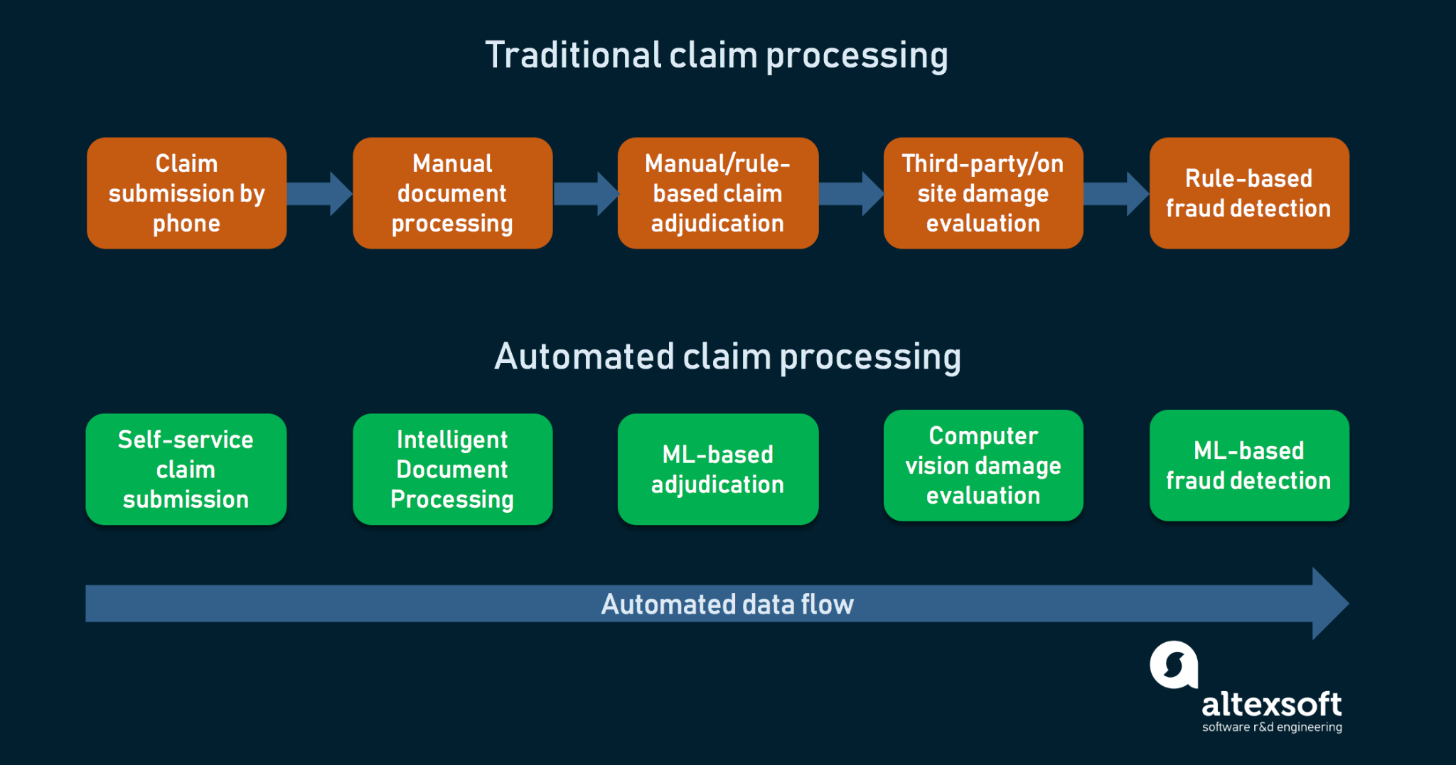 Outdated vs modern claim processing techniques