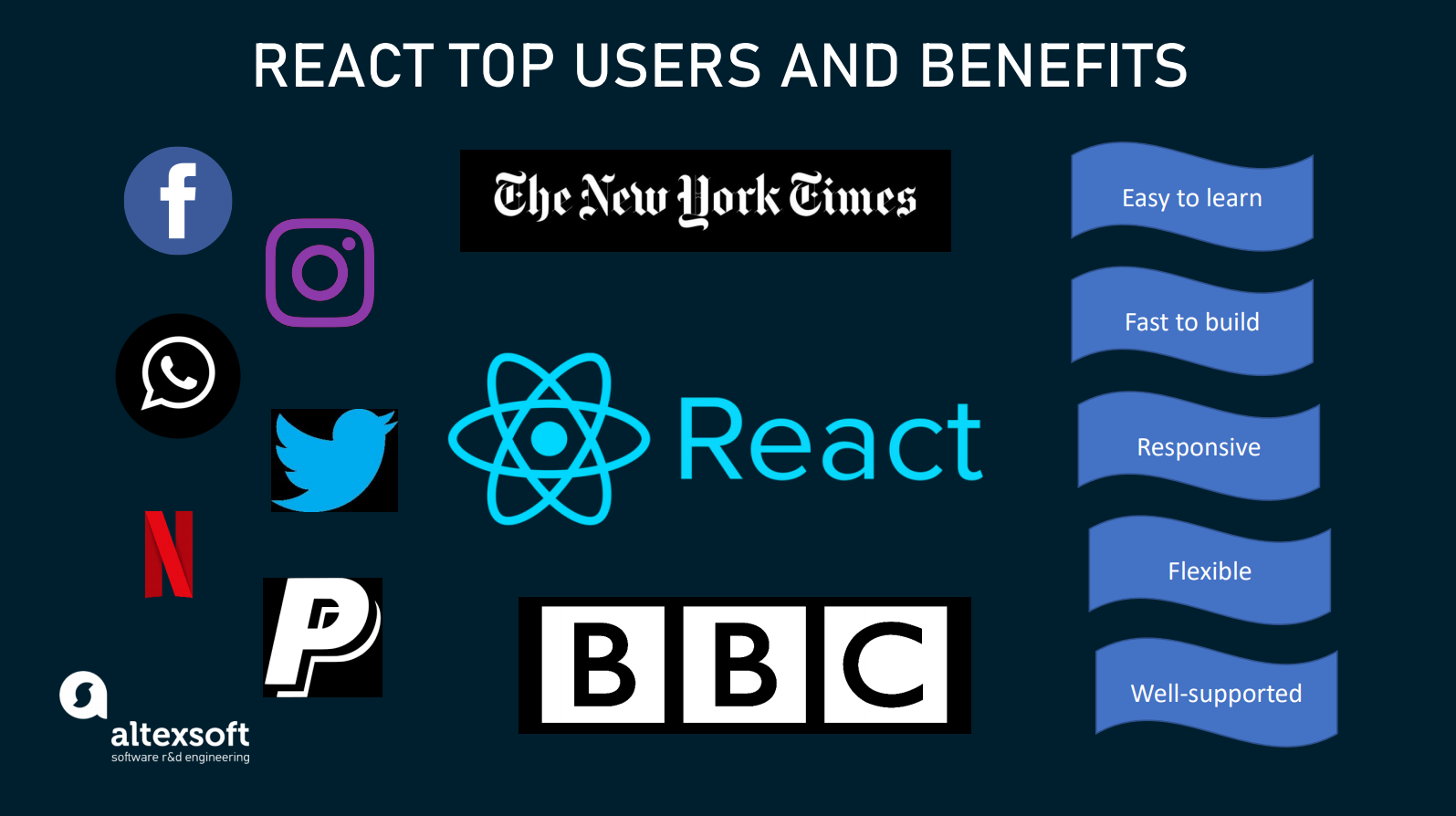 react top users
