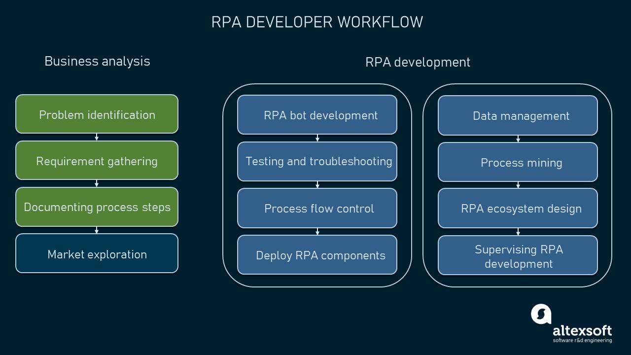 RPA developer workflow scheme