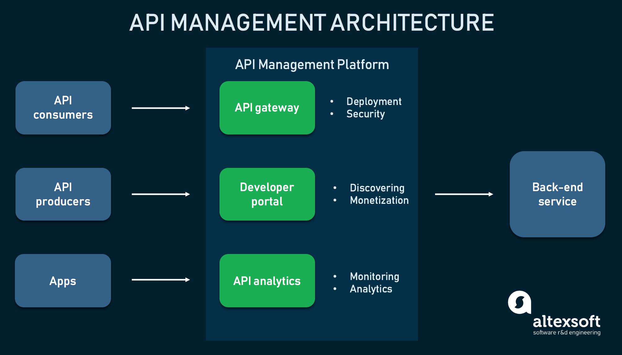 The architecture of an API management platform