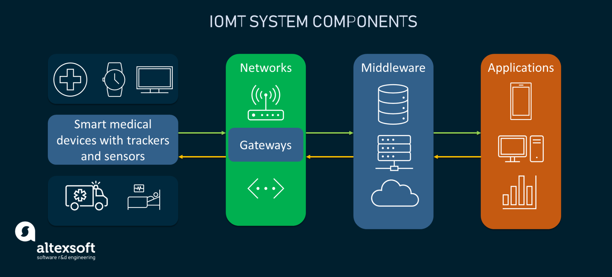 The building blocks of IoMT systems