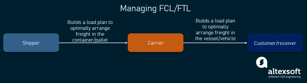 managing FCL and FTL