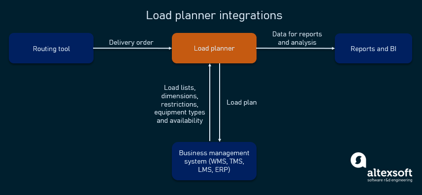 Load planner integrations