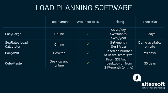 load planning software comparison