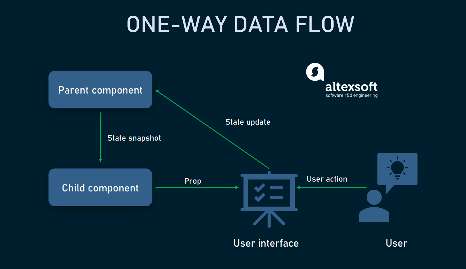 One way data flow in React