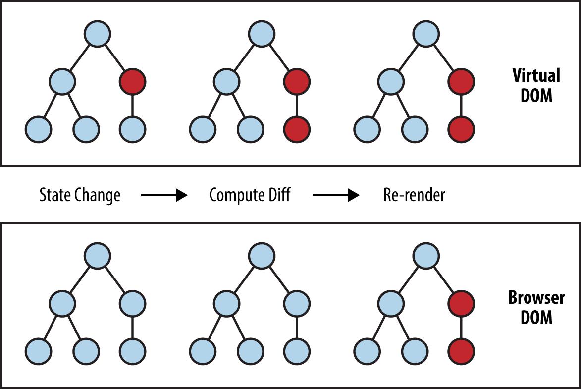 Recalculations in Virtual DOM