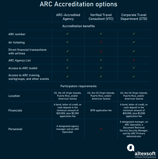 ARC accreditation options
