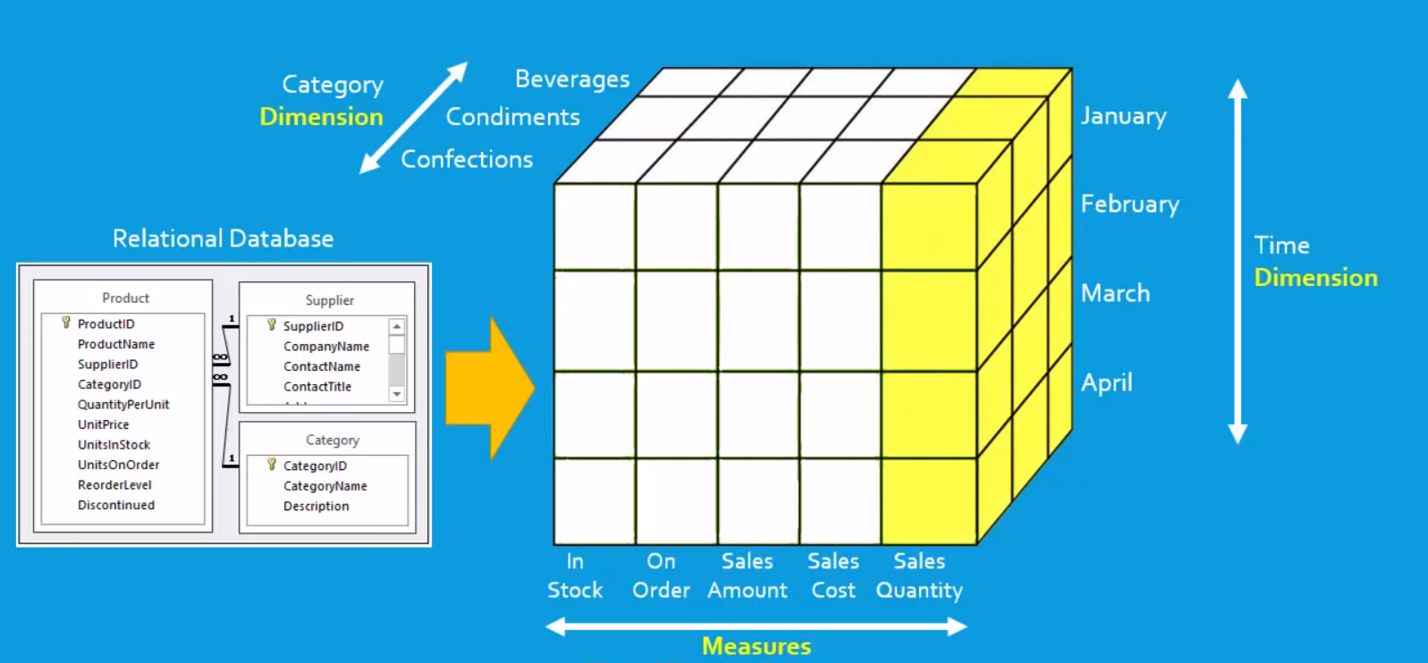 OLAP Cube representing data from an OLTP database in multiple dimensions