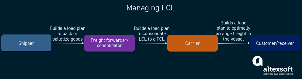 managing LCL