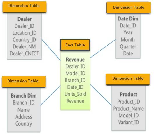 Star schema data model used in OLAP