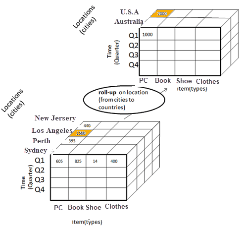 Roll up by location dimension in OLAP cube