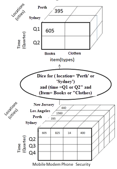 Dicing a two dimensions of location and time into a separate cube