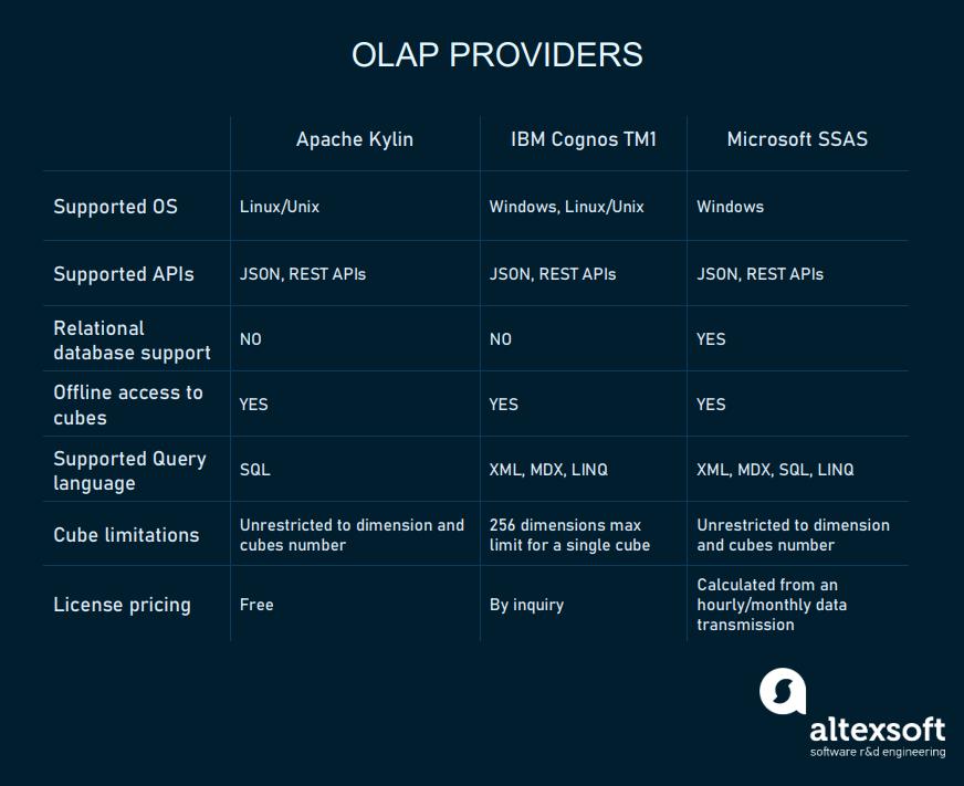 OLAP providers chart