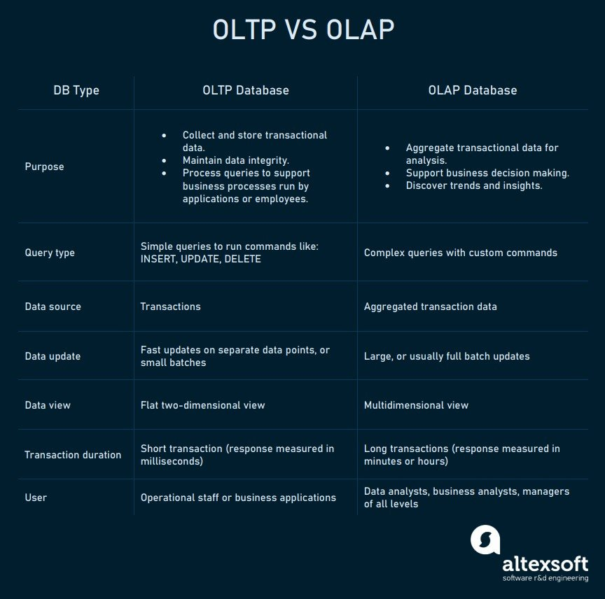 A comparison chart of OLTP and OLAP database features