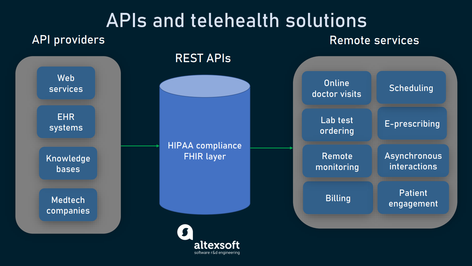 APIs and telehealth