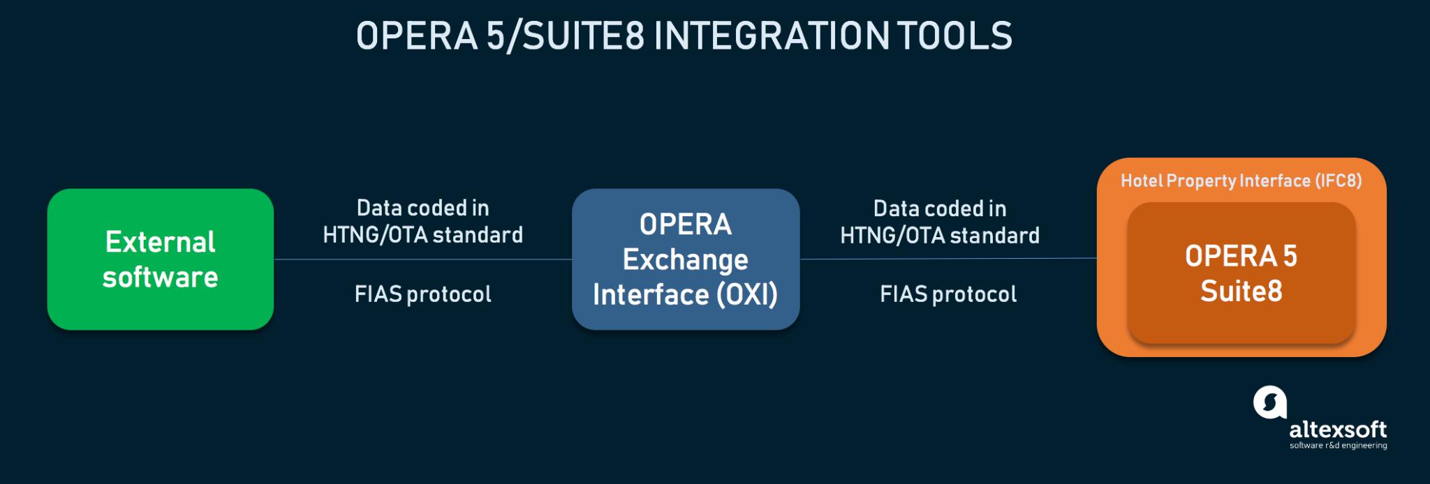 Opera 5/Suite8 integration process