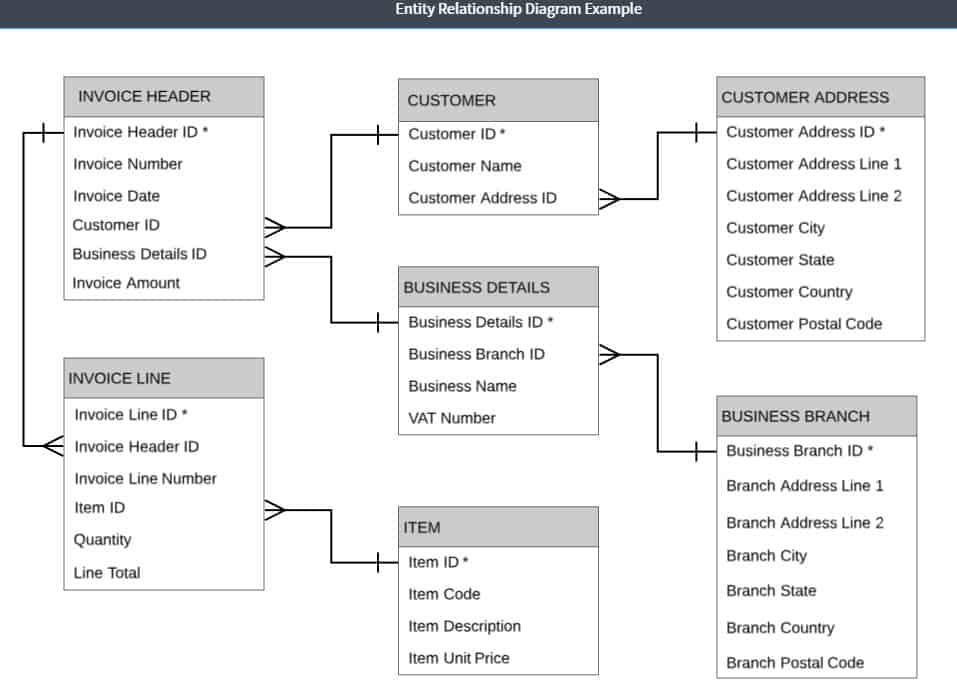 Relational data model example