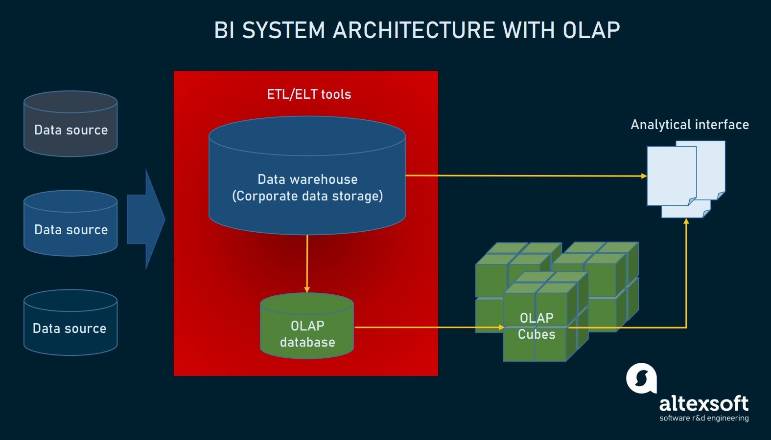 BI system architecture with OLAP