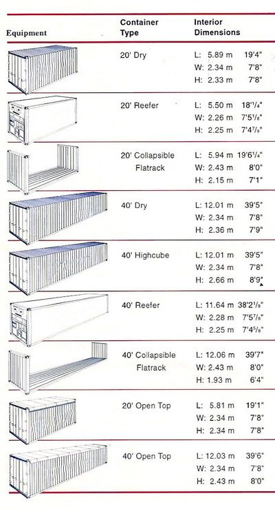 popular container types