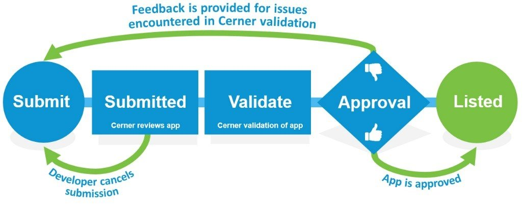 App validation in Cerner