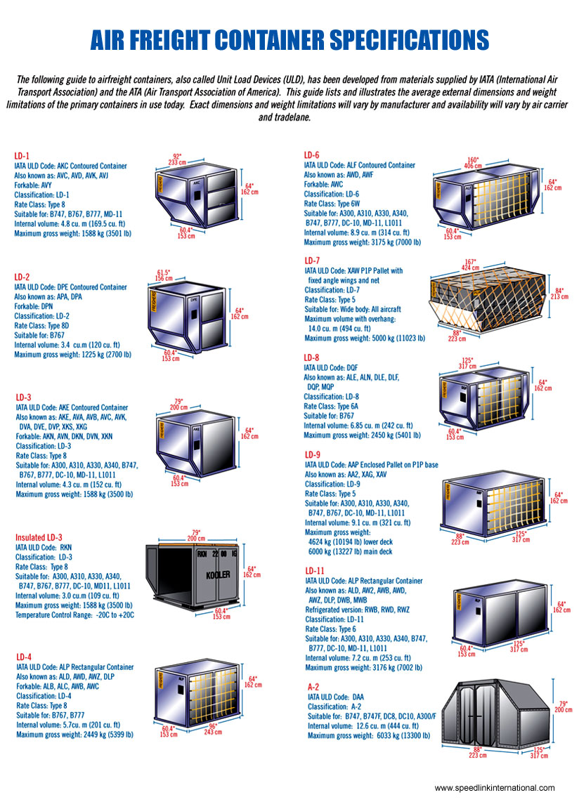 Air freight container types