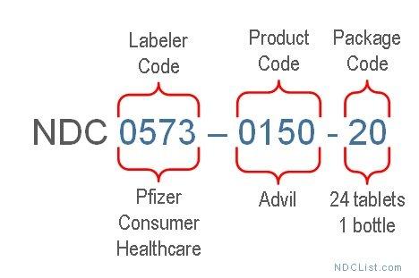 NDC code example