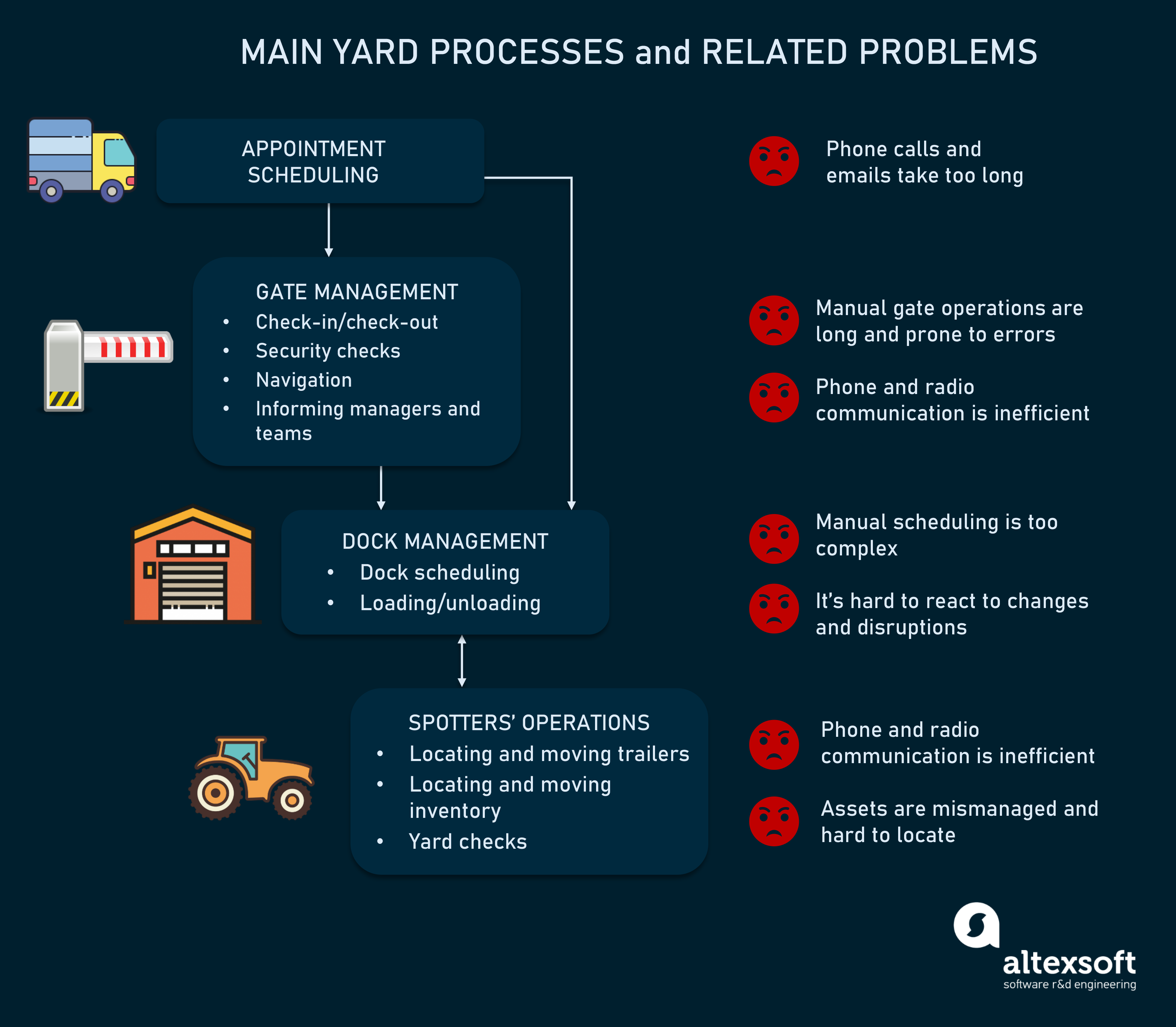 Main yard processes and challenges