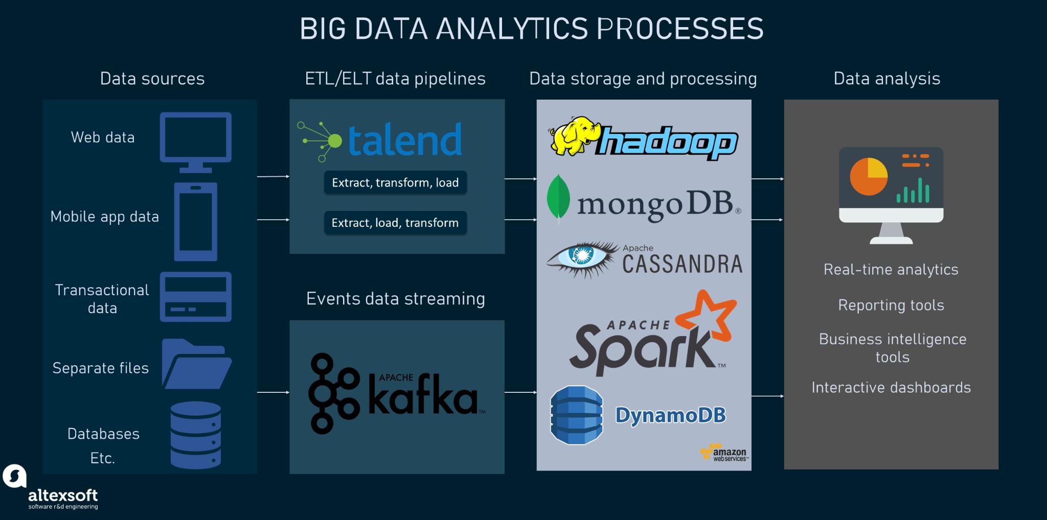 Big Data analytics processes and tools