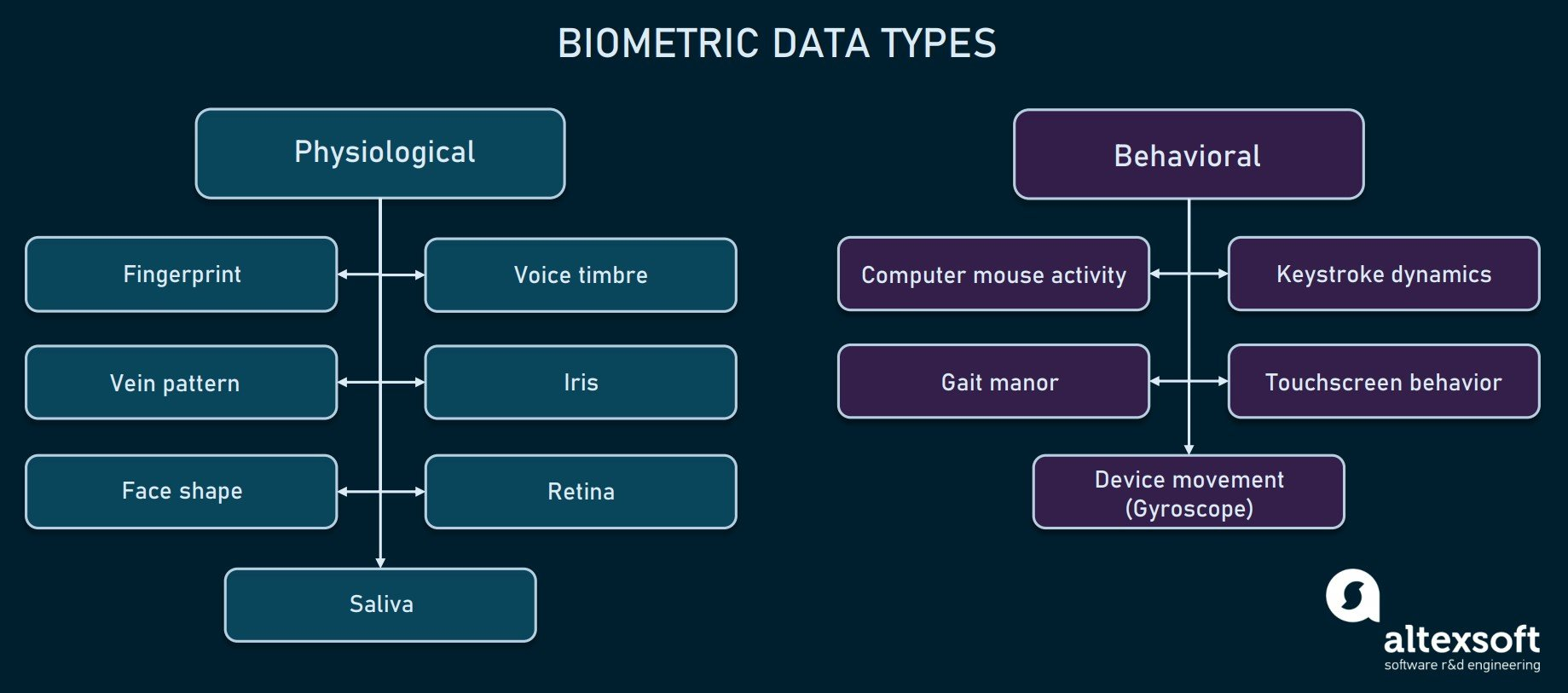Biometric data types