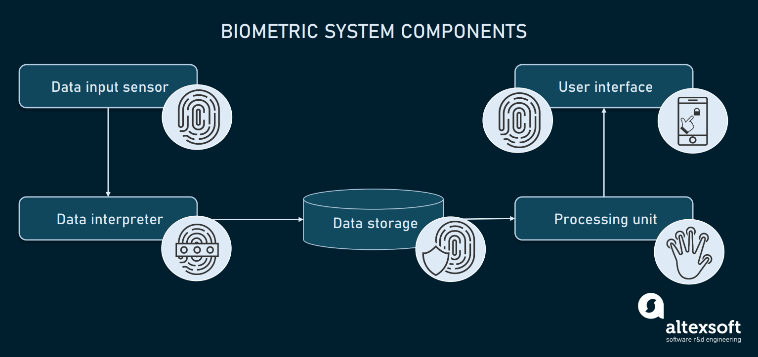Biometric system components