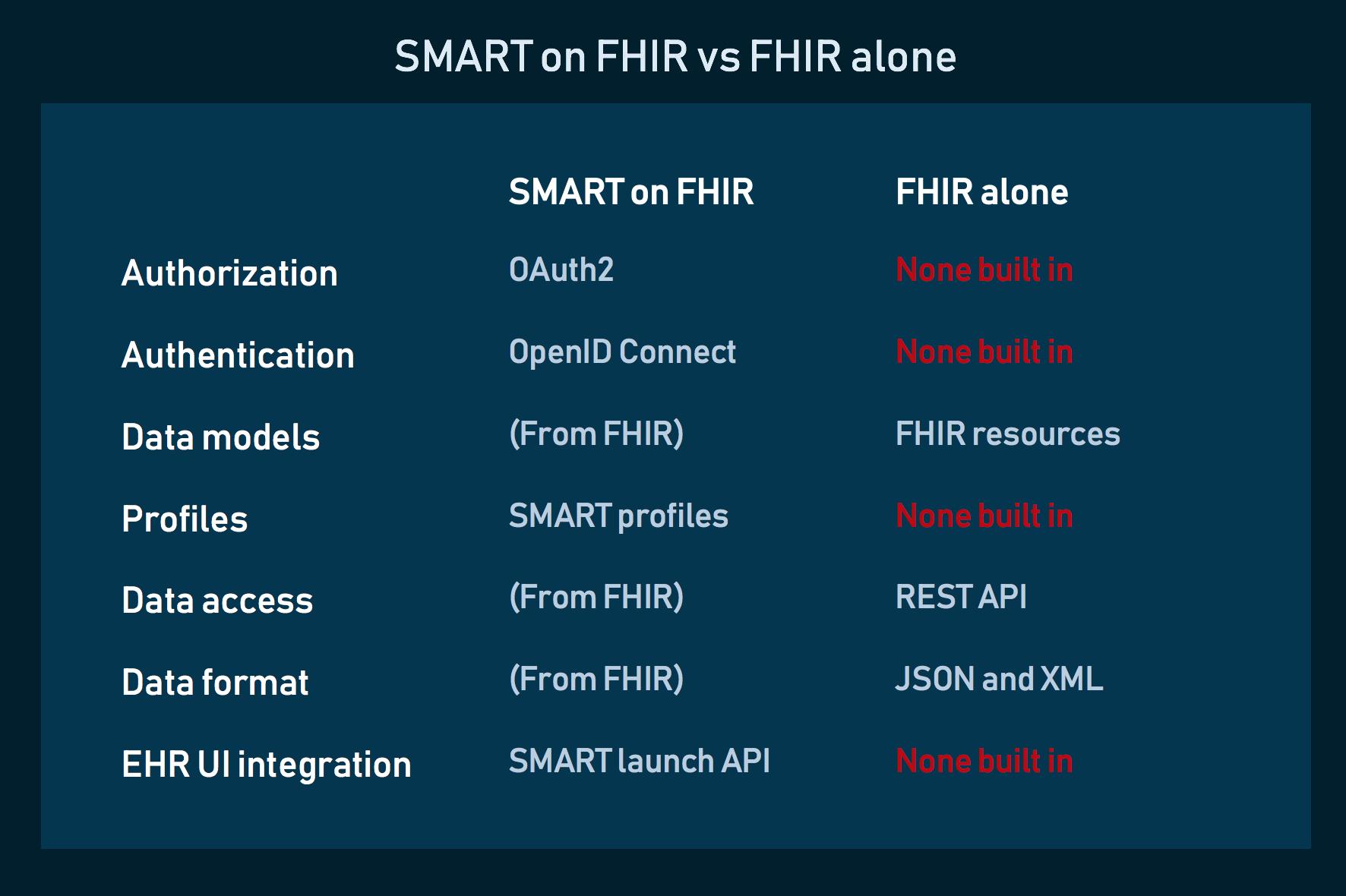 Comparing SMART on FHIR and original FHIR