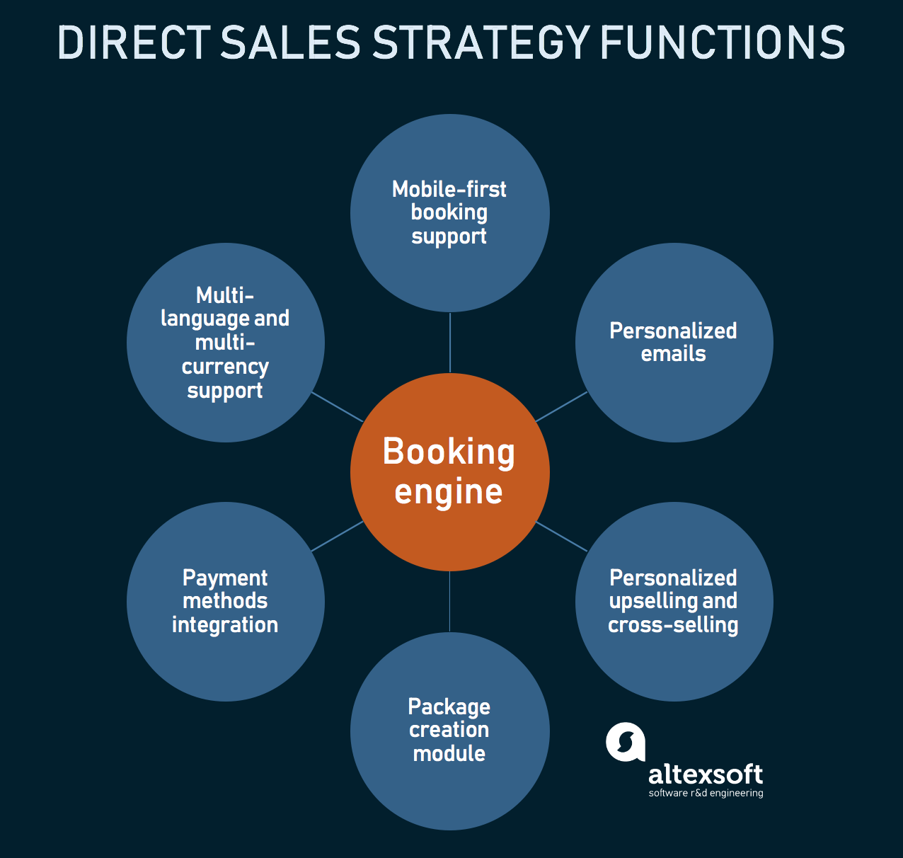 Components of booking engine