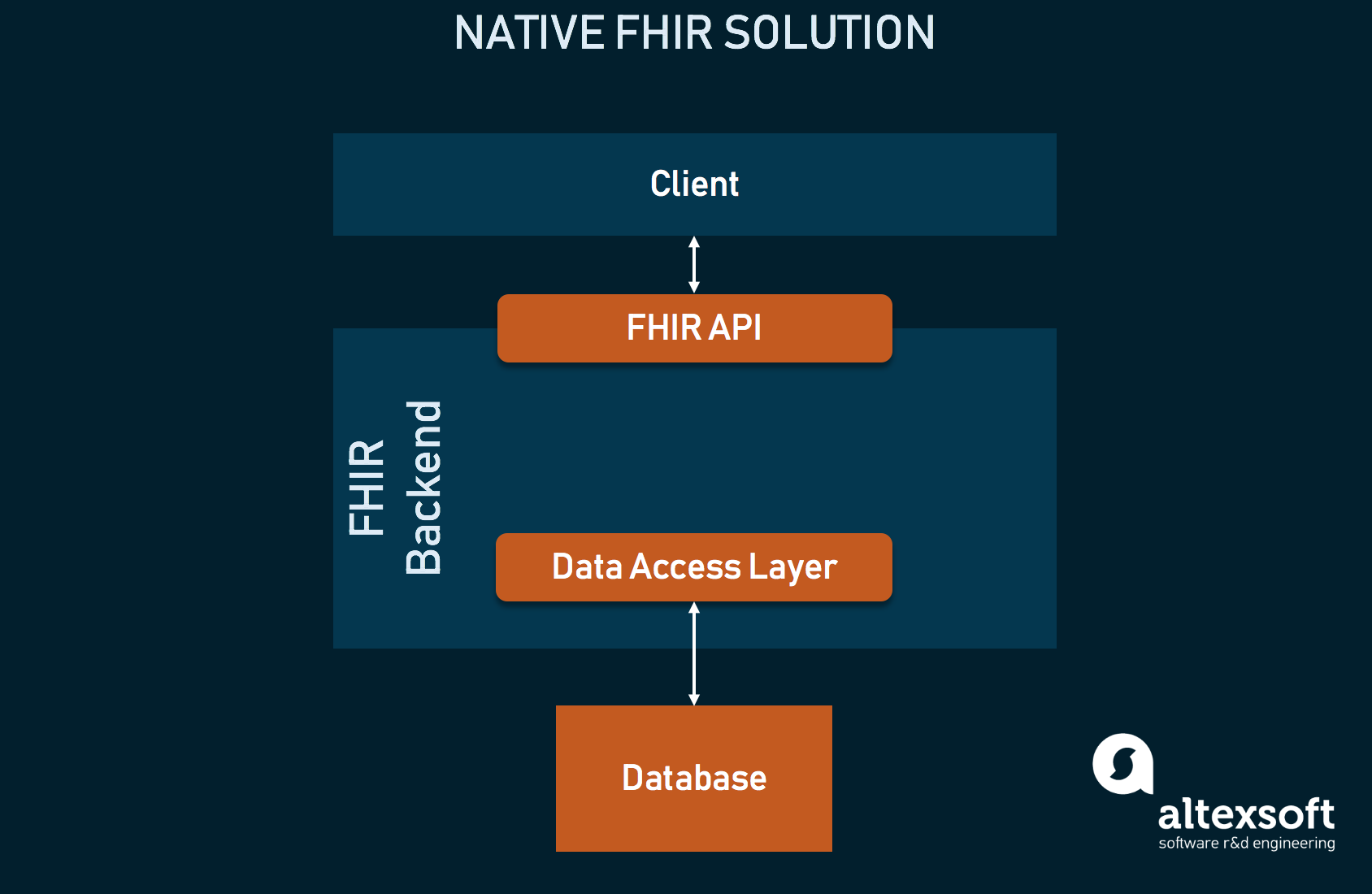 FHIR-native system architecture