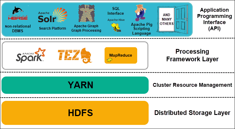 Hadoop architecture layers