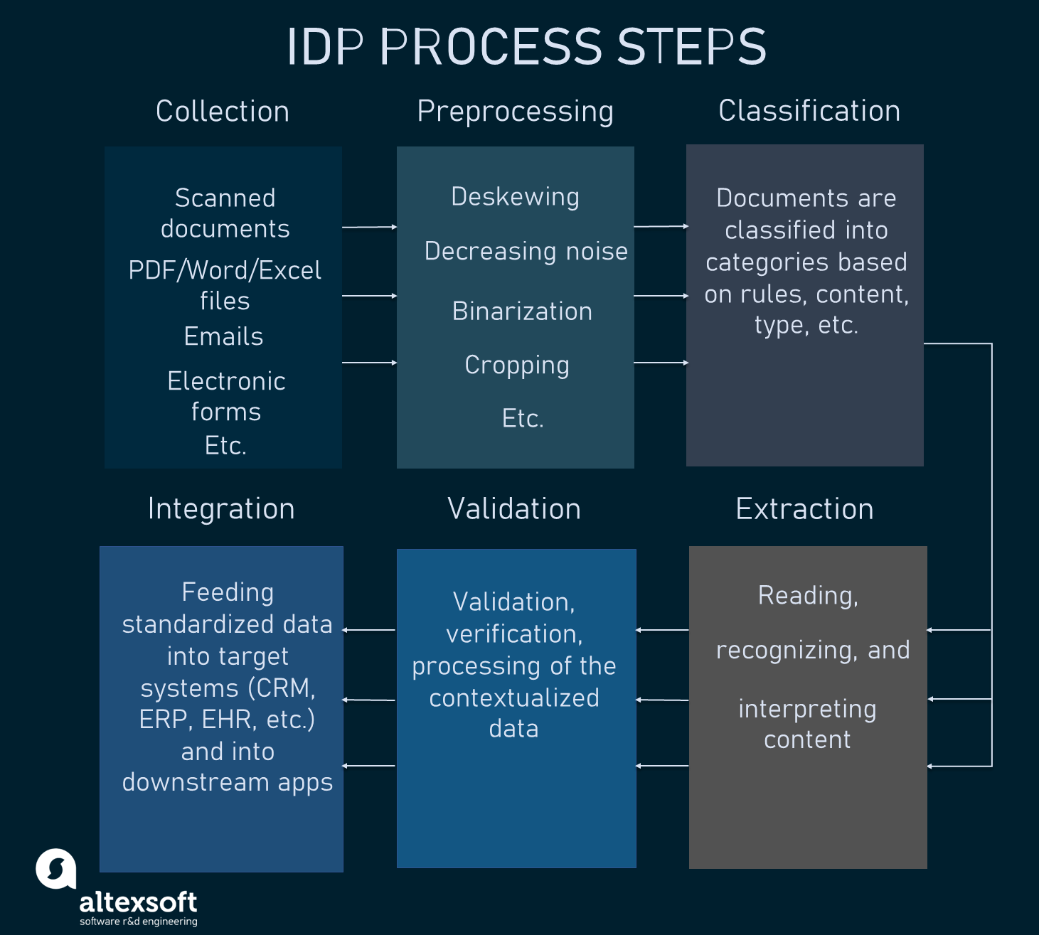 The typical IDP process in steps