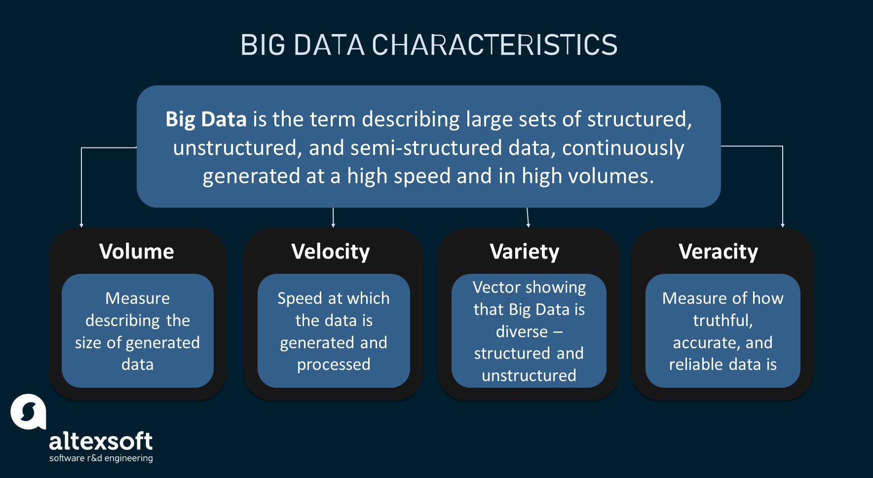 Key Big Data characteristics