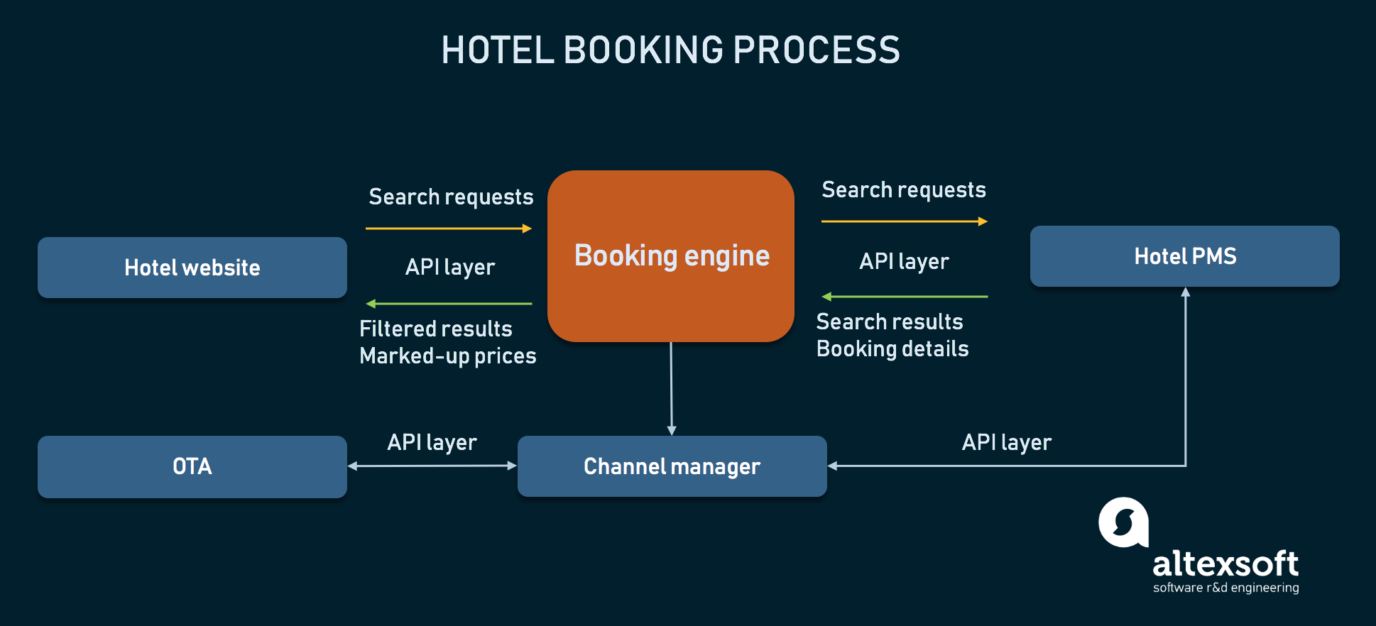 Systems taking part in direct hotel distribution